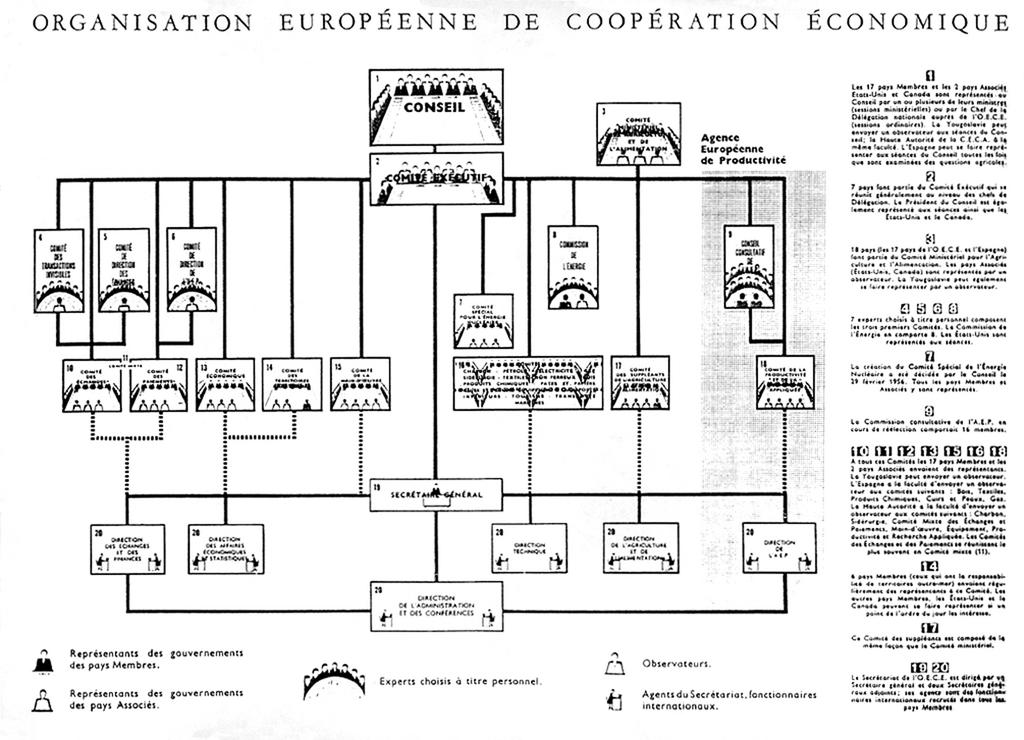 The Organisation for European Economic Cooperation (1954)