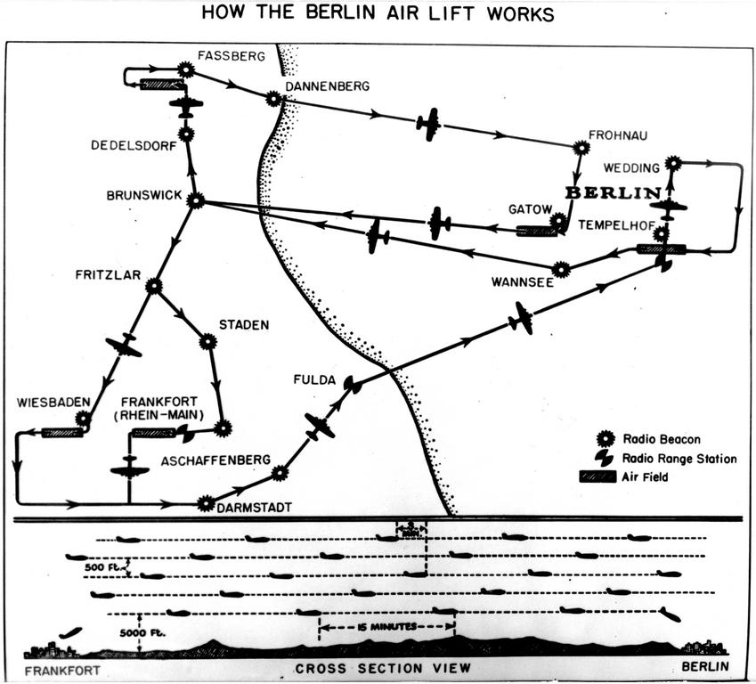 How the Berlin Airlift worked (1948)