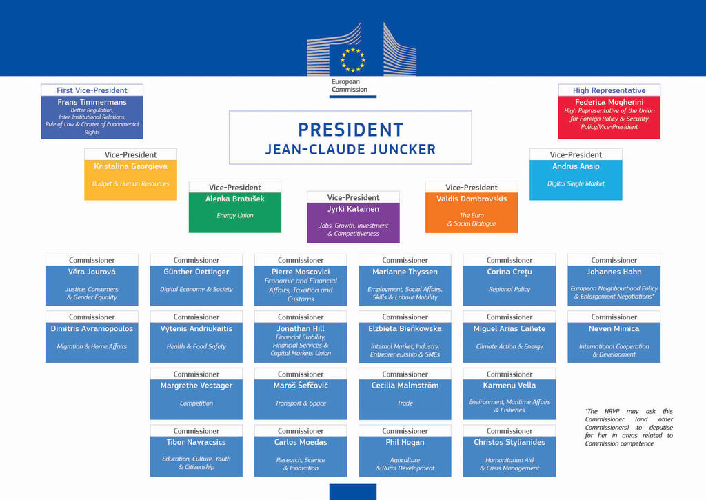 Organisation chart for the Juncker Commission (10 September 2014)